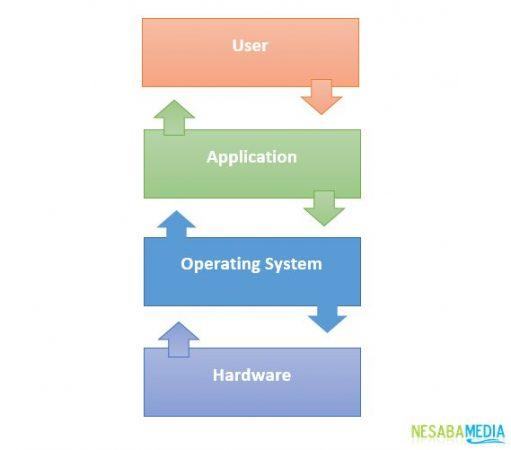 Cara Sistem Operasi Bekerja