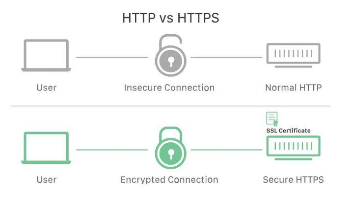 SSL Pada Protokol Internet