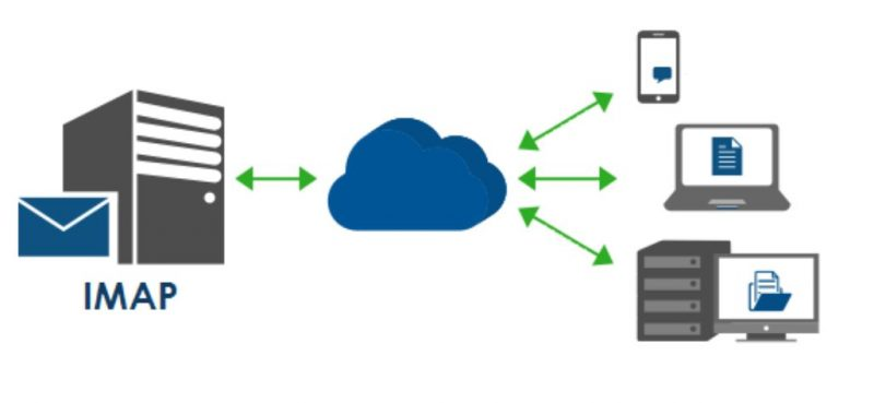 Protokol Email IMAP