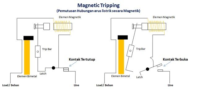Magneting Tripping