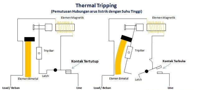 Thermal Tripping MCB Adalah