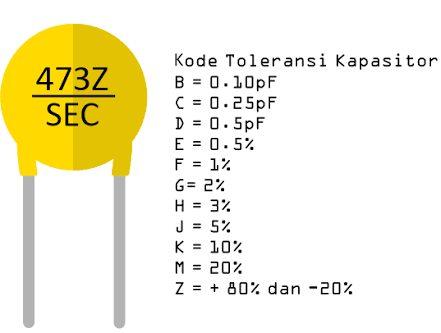 Kode Toleransi Kapasitor