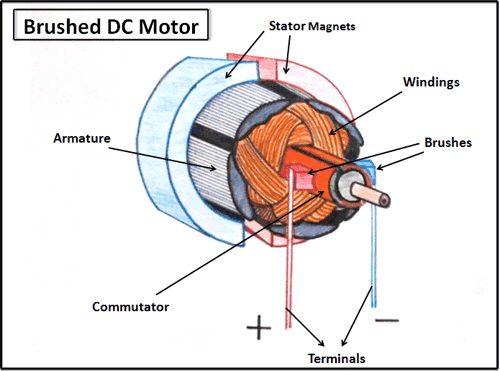 komponen motor dc